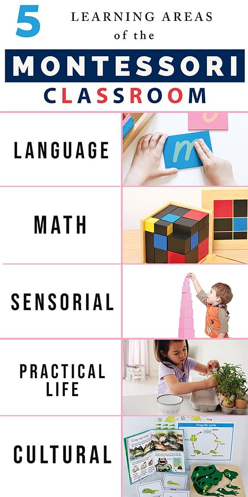 Explore the five learning areas of the Montessori classroom with this helpful pinterest friendly infographic. data-pin-title=Five Areas of the Montessori Classroom